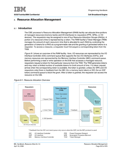 Resource Allocation Management